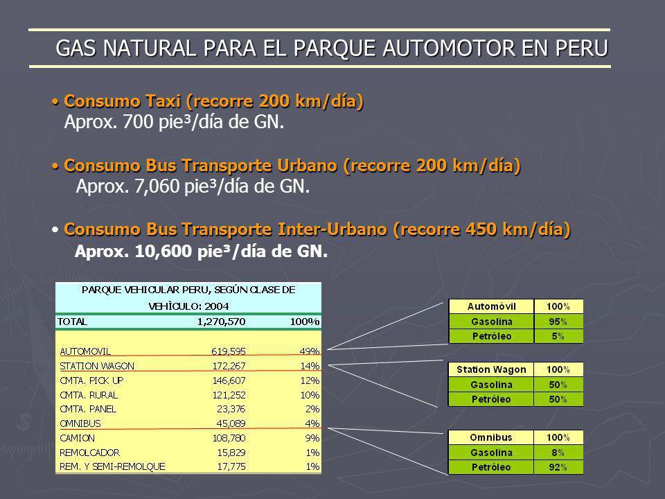 GAS NATURAL PARA EL PARQUE AUTOMOTOR EN PERU Consumo Taxi (recorre 200 km/día) Consumo Taxi (recorre 200 km/día) Aprox. 700 pie³/día de GN. Consumo Bu