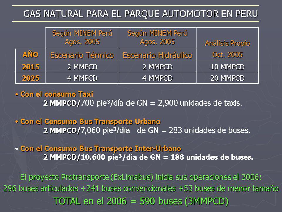 GAS NATURAL PARA EL PARQUE AUTOMOTOR EN PERU Según MINEM Perú Agos. 2005 Análisis Propio AÑO Escenario Térmico Escenario Hidráulico Oct. 2005 2015 2 M