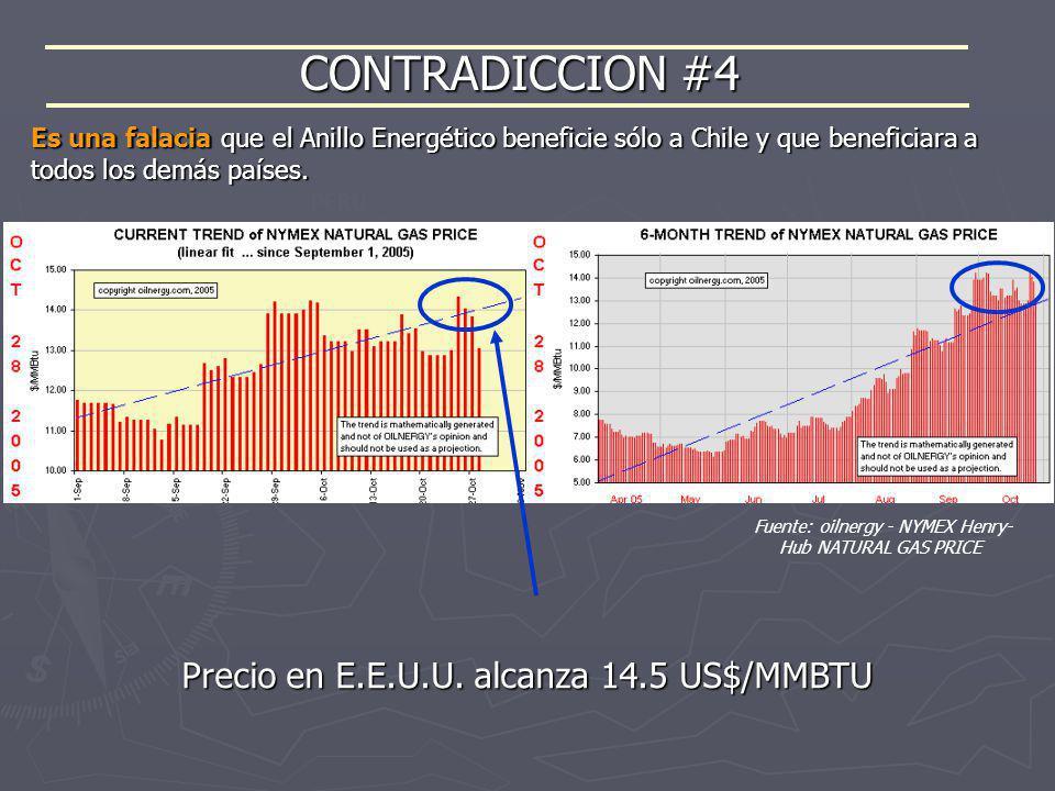 CONTRADICCION #4 Fuente: oilnergy - NYMEX Henry- Hub NATURAL GAS PRICE Es una falacia que el Anillo Energético beneficie sólo a Chile y que beneficiar