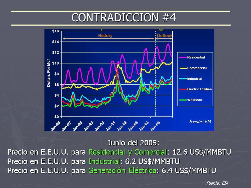 CONTRADICCION #4 Junio del 2005: Precio en E.E.U.U. para Residencial y Comercial: 12.6 US$/MMBTU Precio en E.E.U.U. para Industrial: 6.2 US$/MMBTU Pre