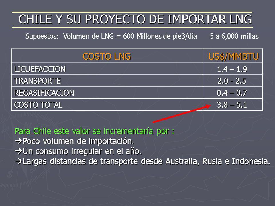CHILE Y SU PROYECTO DE IMPORTAR LNG COSTO LNG US$/MMBTU US$/MMBTU LICUEFACCION 1.4 – 1.9 TRANSPORTE 2.0 - 2.5 REGASIFICACION 0.4 – 0.7 COSTO TOTAL 3.8