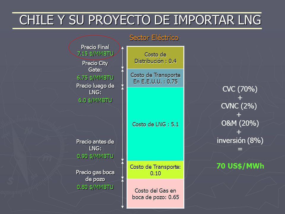 CHILE Y SU PROYECTO DE IMPORTAR LNG Costo de Distribución : 0.4 Costo de Transporte En E.E.U.U. : 0.75 Costo de LNG : 5.1 Costo de Transporte: 0.10 Co