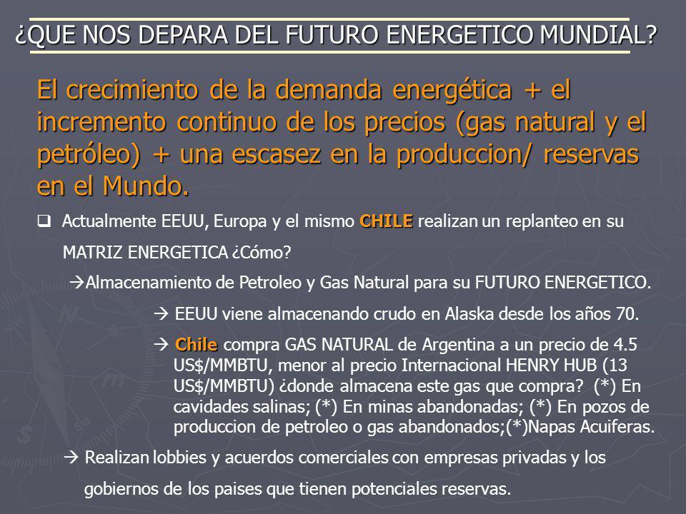 El crecimiento de la demanda energética + el incremento continuo de los precios (gas natural y el petróleo) + una escasez en la produccion/ reservas e