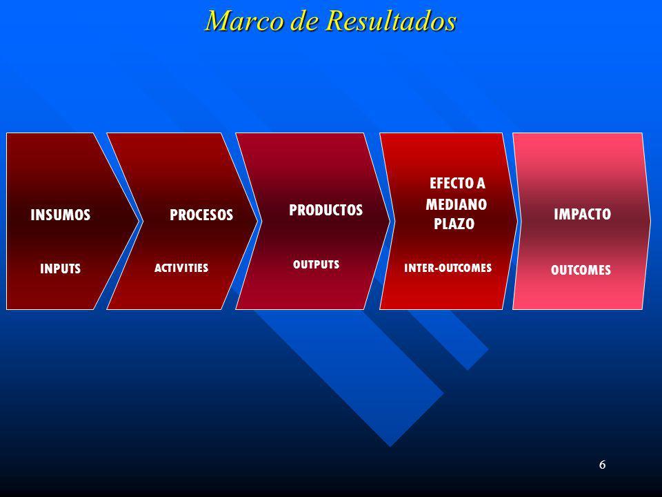 6 Marco de Resultados INSUMOS INPUTS PROCESOS ACTIVITIES PRODUCTOS OUTPUTS EFECTO A MEDIANO PLAZO INTER-OUTCOMES IMPACTO OUTCOMES