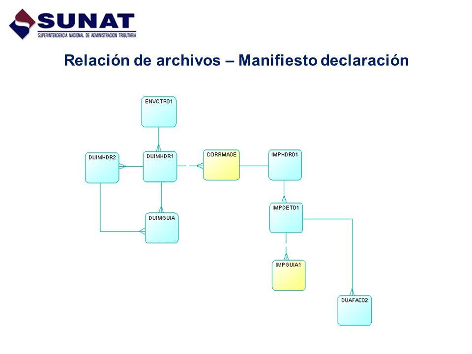 Relación de archivos – Manifiesto declaración