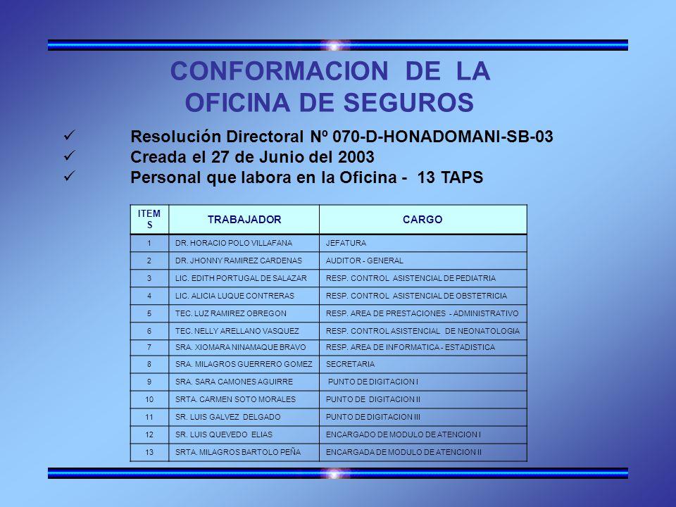 CONFORMACION DE LA OFICINA DE SEGUROS Resolución Directoral Nº 070-D-HONADOMANI-SB-03 Creada el 27 de Junio del 2003 Personal que labora en la Oficina - 13 TAPS ITEM S TRABAJADORCARGO 1DR.