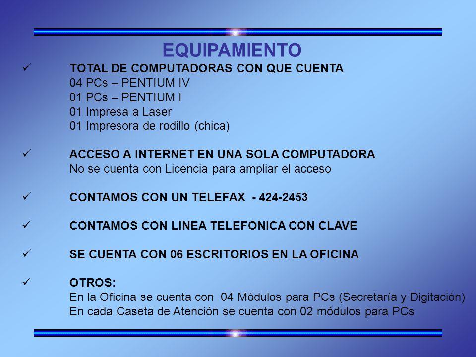 EQUIPAMIENTO TOTAL DE COMPUTADORAS CON QUE CUENTA 04 PCs – PENTIUM IV 01 PCs – PENTIUM I 01 Impresa a Laser 01 Impresora de rodillo (chica) ACCESO A INTERNET EN UNA SOLA COMPUTADORA No se cuenta con Licencia para ampliar el acceso CONTAMOS CON UN TELEFAX - 424-2453 CONTAMOS CON LINEA TELEFONICA CON CLAVE SE CUENTA CON 06 ESCRITORIOS EN LA OFICINA OTROS: En la Oficina se cuenta con 04 Módulos para PCs (Secretaría y Digitación) En cada Caseta de Atención se cuenta con 02 módulos para PCs