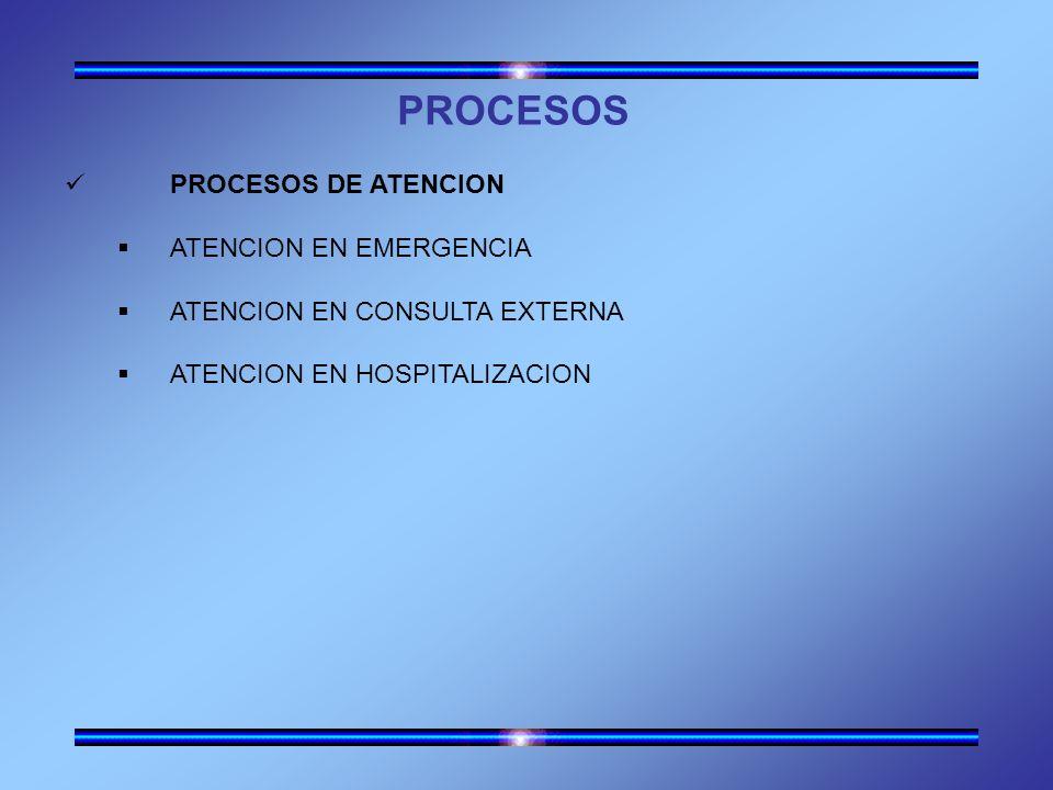 PROCESOS PROCESOS DE ATENCION ATENCION EN EMERGENCIA ATENCION EN CONSULTA EXTERNA ATENCION EN HOSPITALIZACION