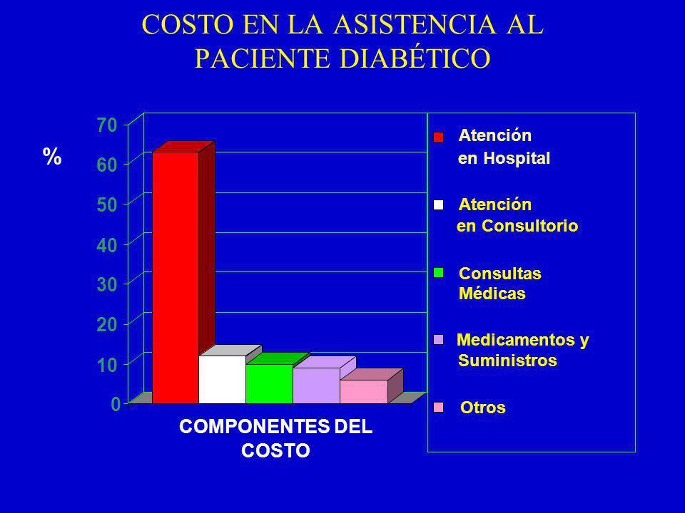 COSTO EN LA ASISTENCIA AL PACIENTE DIABÉTICO 0 10 20 30 40 50 60 70 COMPONENTES DEL COSTO Atención en Hospital Atención en Consultorio Consultas Médicas Medicamentos y Suministros Otros %
