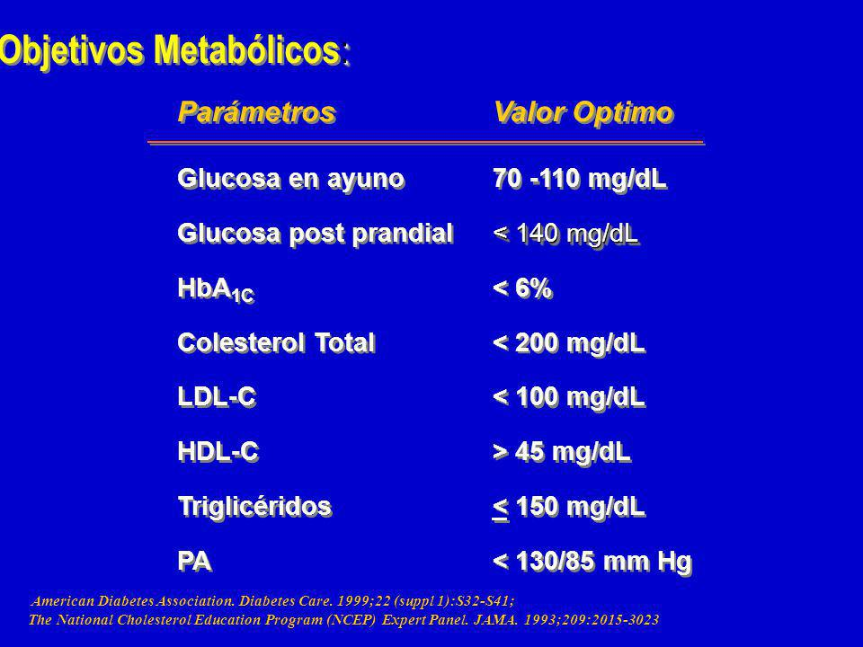 : Objetivos Metabólicos : American Diabetes Association.