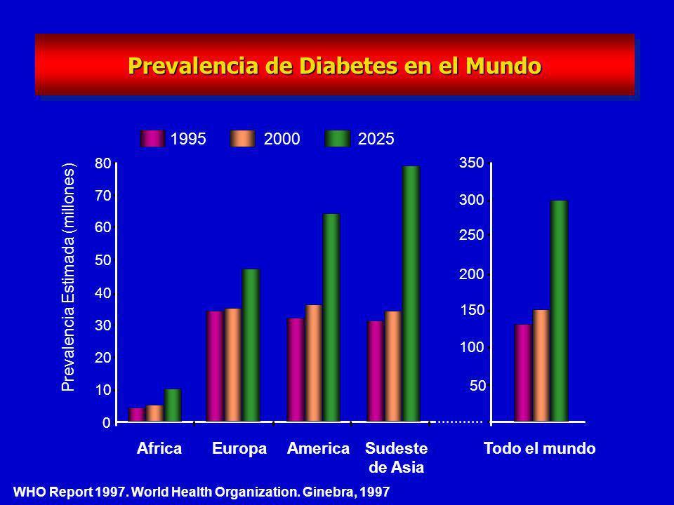Estimación de personas con Diabetes en América en los años 2000 y 2025 35 19 64 40 América América Latina y Caribe 0 10 20 30 40 50 60 70 Millones de personas 20002025