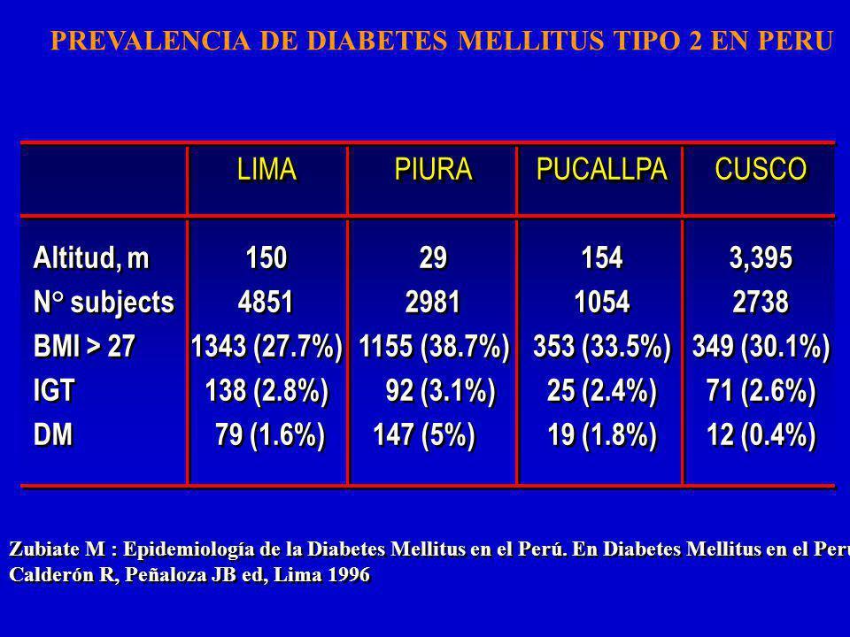Zubiate M : Epidemiología de la Diabetes Mellitus en el Perú.