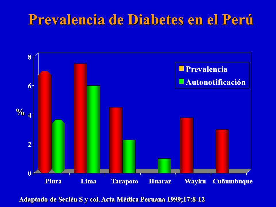 Prevalencia de Diabetes en el Perú 0 2 4 6 8 PiuraLimaTarapotoHuarazWaykuCuñumbuque Prevalencia Autonotificación % % Adaptado de Seclén S y col.
