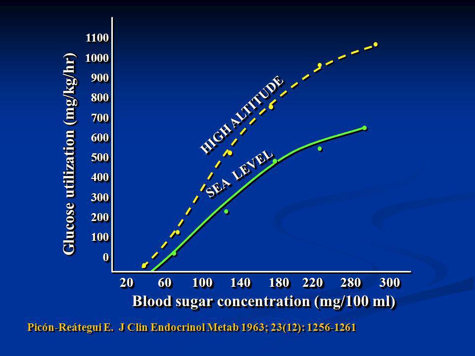 Prueba de Tolerancia de la Glucosa 0.85g/kg P<.05.005.001 Garmendia y col., 1973