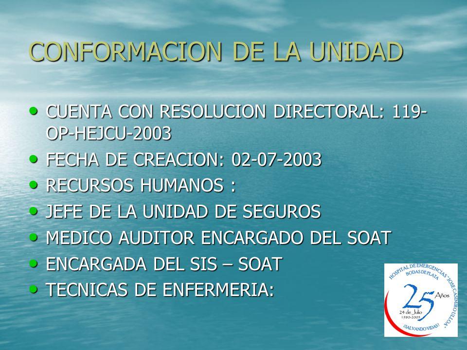 CONFORMACION DE LA UNIDAD CUENTA CON RESOLUCION DIRECTORAL: 119- OP-HEJCU-2003 CUENTA CON RESOLUCION DIRECTORAL: 119- OP-HEJCU-2003 FECHA DE CREACION: