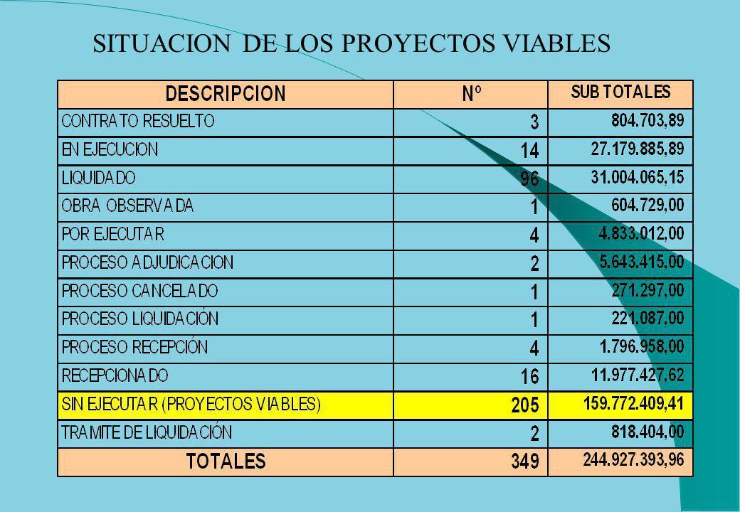 SITUACION DE LOS PROYECTOS VIABLES