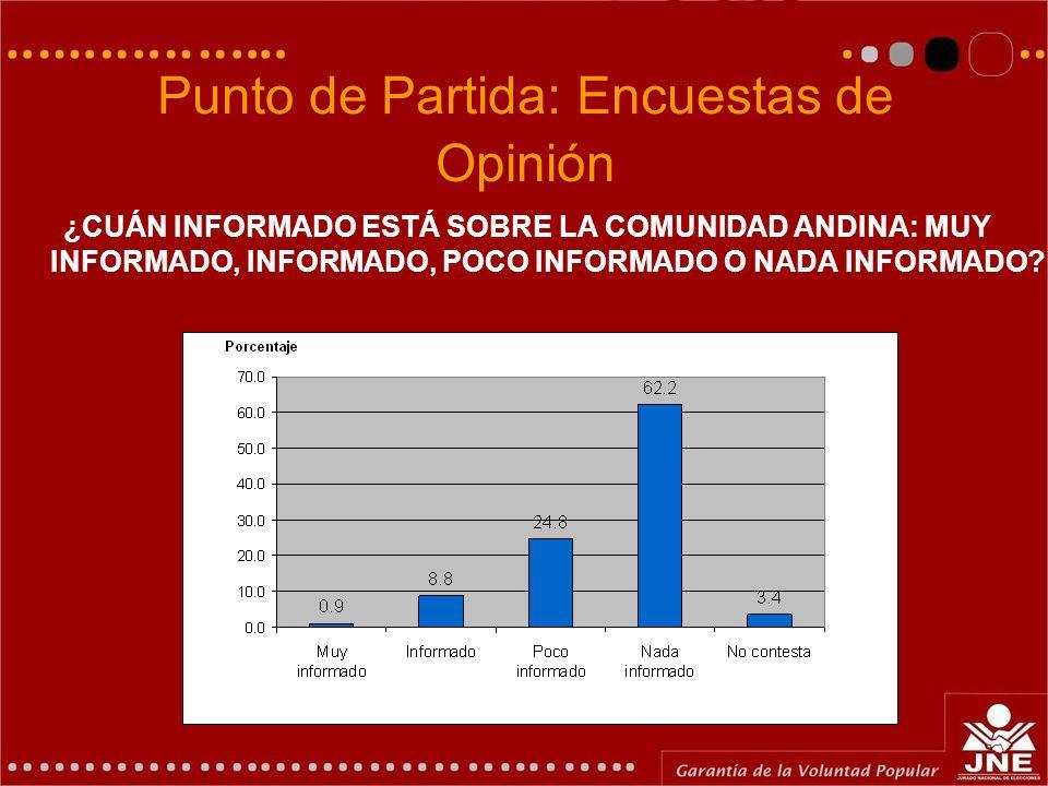 Punto de Partida: Encuestas de Opinión ¿CUÁN INFORMADO ESTÁ SOBRE LA COMUNIDAD ANDINA: MUY INFORMADO, INFORMADO, POCO INFORMADO O NADA INFORMADO?