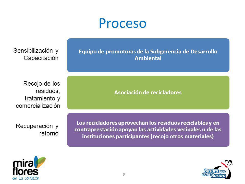 Proceso Equipo de promotoras de la Subgerencia de Desarrollo Ambiental Asociación de recicladores Los recicladores aprovechan los residuos reciclables