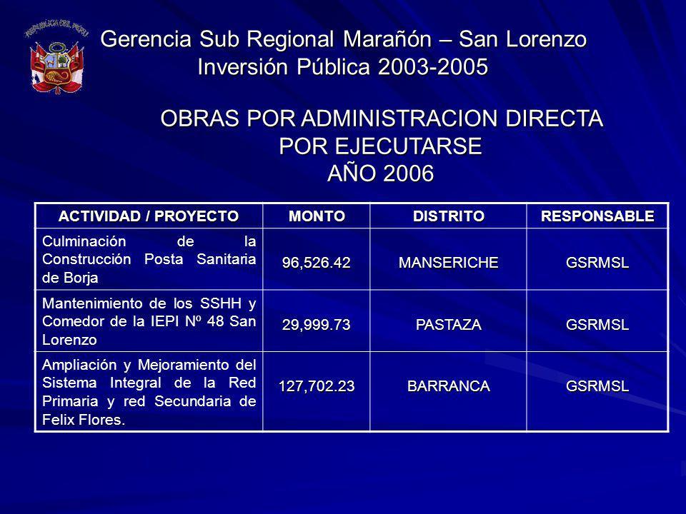 Gerencia Sub Regional Marañón – San Lorenzo Inversión Pública 2003-2005 ACTIVIDAD / PROYECTO MONTODISTRITORESPONSABLE Culminación de la Construcción P