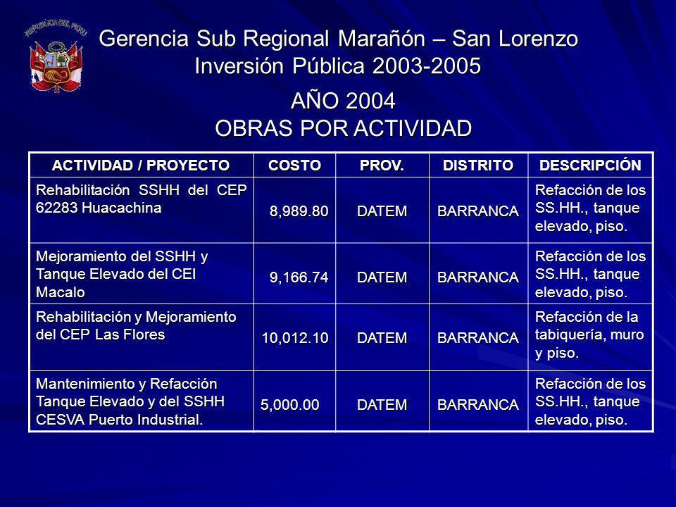 Gerencia Sub Regional Marañón – San Lorenzo Inversión Pública 2003-2005 ACTIVIDAD / PROYECTO COSTOPROV.DISTRITODESCRIPCIÓN Rehabilitación SSHH del CEP