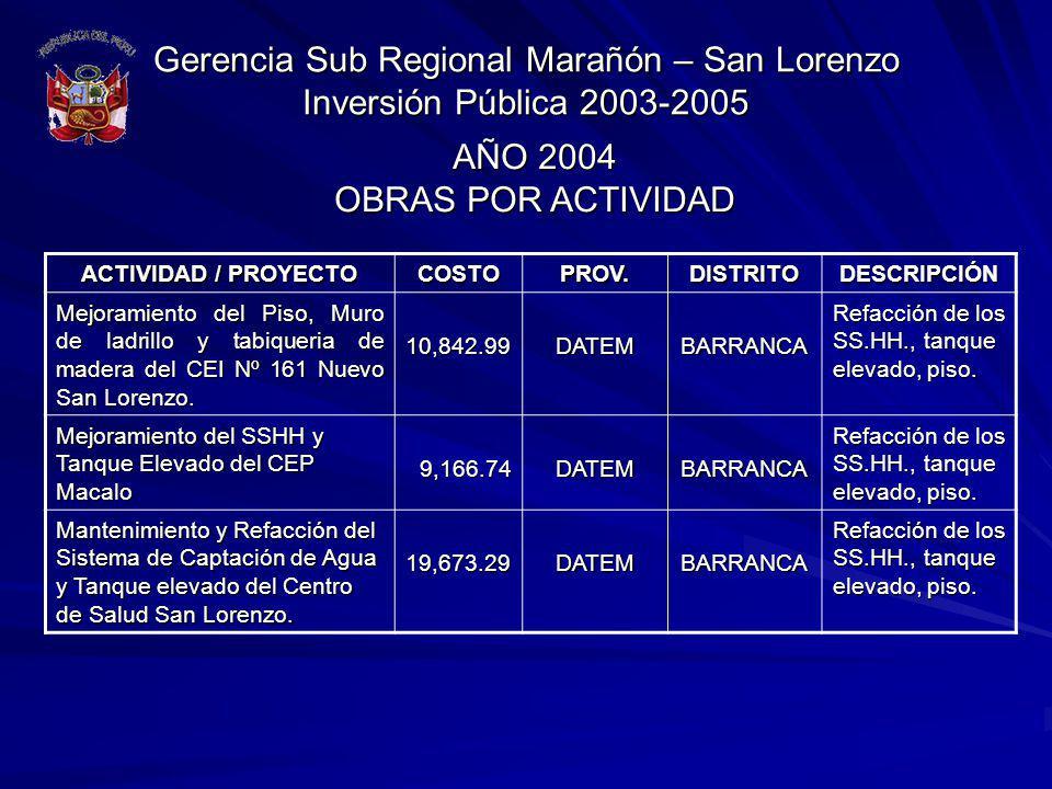 Gerencia Sub Regional Marañón – San Lorenzo Inversión Pública 2003-2005 ACTIVIDAD / PROYECTO COSTOPROV.DISTRITODESCRIPCIÓN Mejoramiento del Piso, Muro