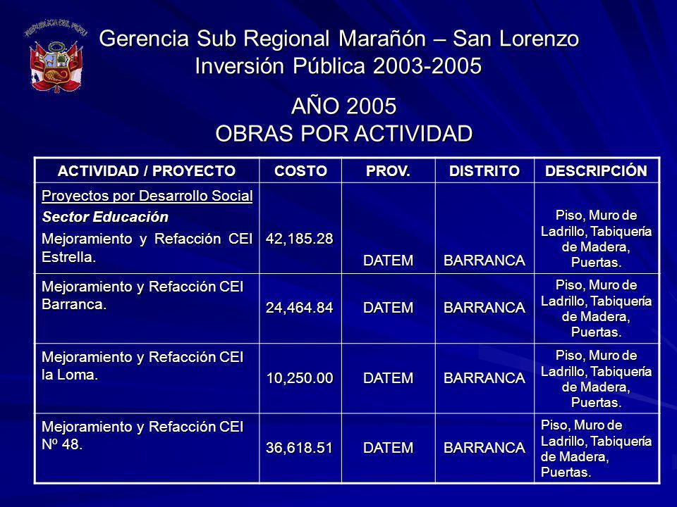 Gerencia Sub Regional Marañón – San Lorenzo Inversión Pública 2003-2005 ACTIVIDAD / PROYECTO COSTOPROV.DISTRITODESCRIPCIÓN Proyectos por Desarrollo So