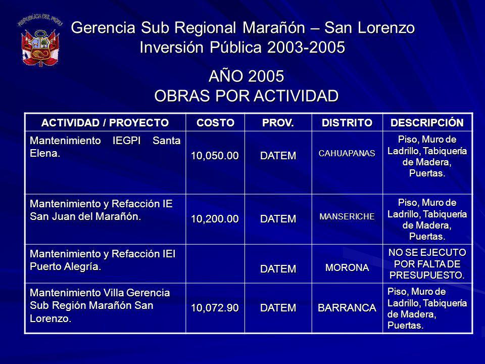 Gerencia Sub Regional Marañón – San Lorenzo Inversión Pública 2003-2005 ACTIVIDAD / PROYECTO COSTOPROV.DISTRITODESCRIPCIÓN Mantenimiento IEGPI Santa E