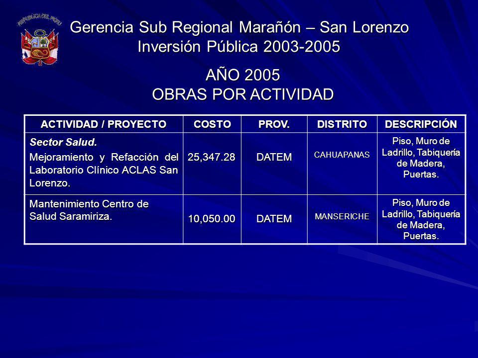 Gerencia Sub Regional Marañón – San Lorenzo Inversión Pública 2003-2005 ACTIVIDAD / PROYECTO COSTOPROV.DISTRITODESCRIPCIÓN Sector Salud. Mejoramiento