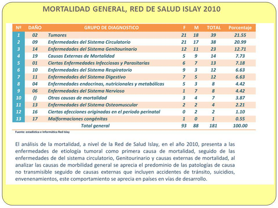 MORTALIDAD GENERAL, RED DE SALUD ISLAY 2010