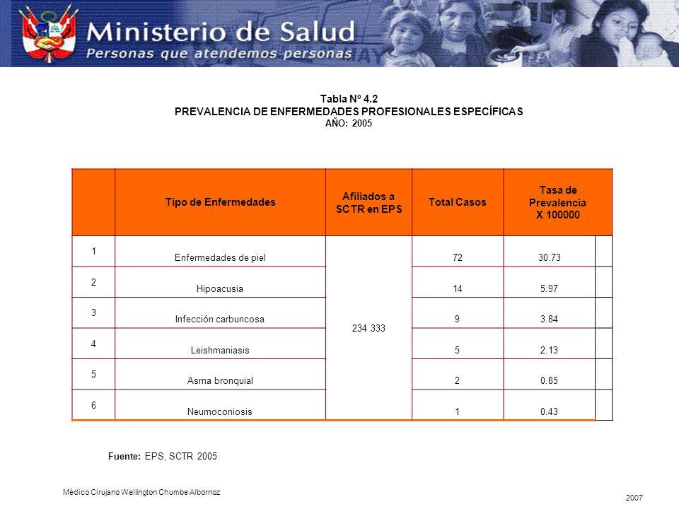 Tabla Nº 4.2 PREVALENCIA DE ENFERMEDADES PROFESIONALES ESPECÍFICAS AÑO: 2005 Tipo de Enfermedades Afiliados a SCTR en EPS Total Casos Tasa de Prevalen