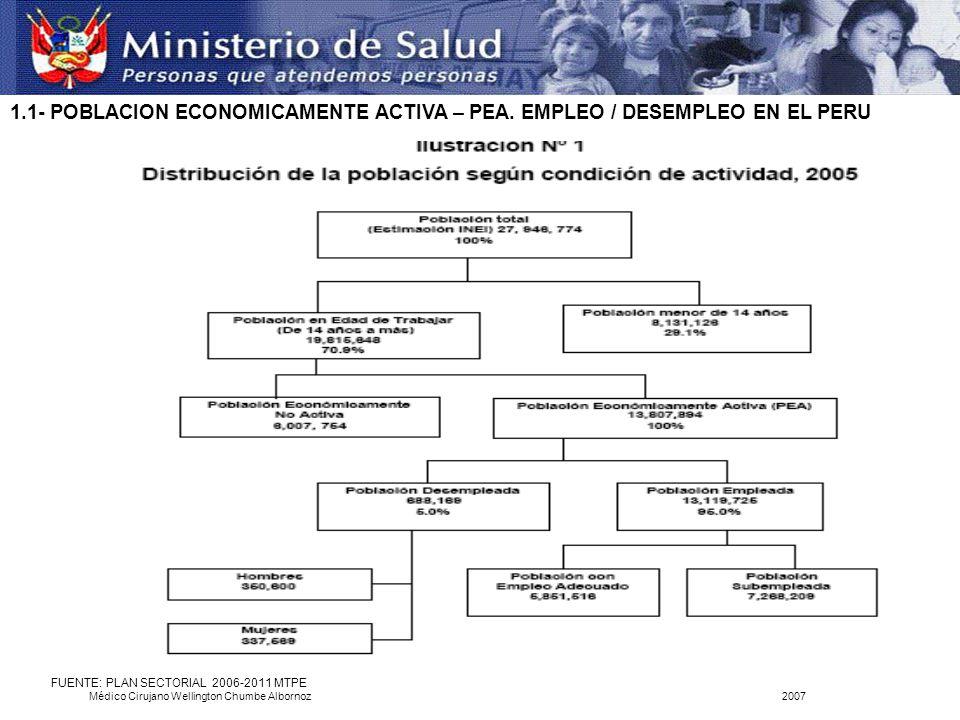 1.1- POBLACION ECONOMICAMENTE ACTIVA – PEA. EMPLEO / DESEMPLEO EN EL PERU FUENTE: PLAN SECTORIAL 2006-2011 MTPE Médico Cirujano Wellington Chumbe Albo