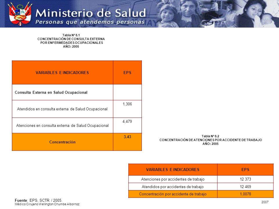 VARIABLES E INDICADORESEPS Consulta Externa en Salud Ocupacional Atendidos en consulta externa de Salud Ocupacional 1,306 Atenciones en consulta exter
