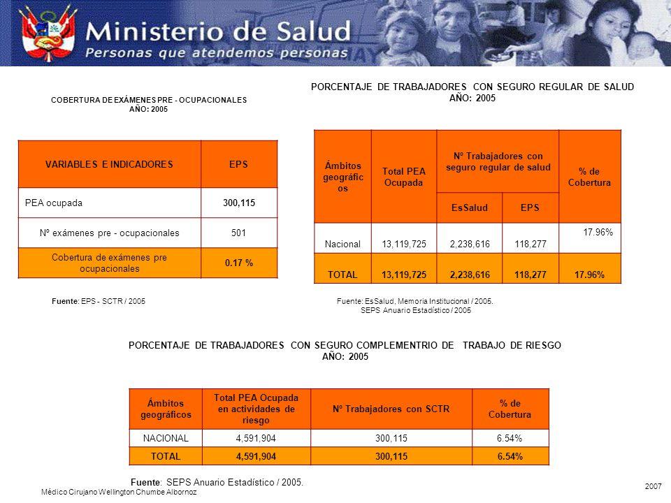 VARIABLES E INDICADORESEPS PEA ocupada300,115 Nº exámenes pre - ocupacionales501 Cobertura de exámenes pre ocupacionales 0.17 % COBERTURA DE EXÁMENES