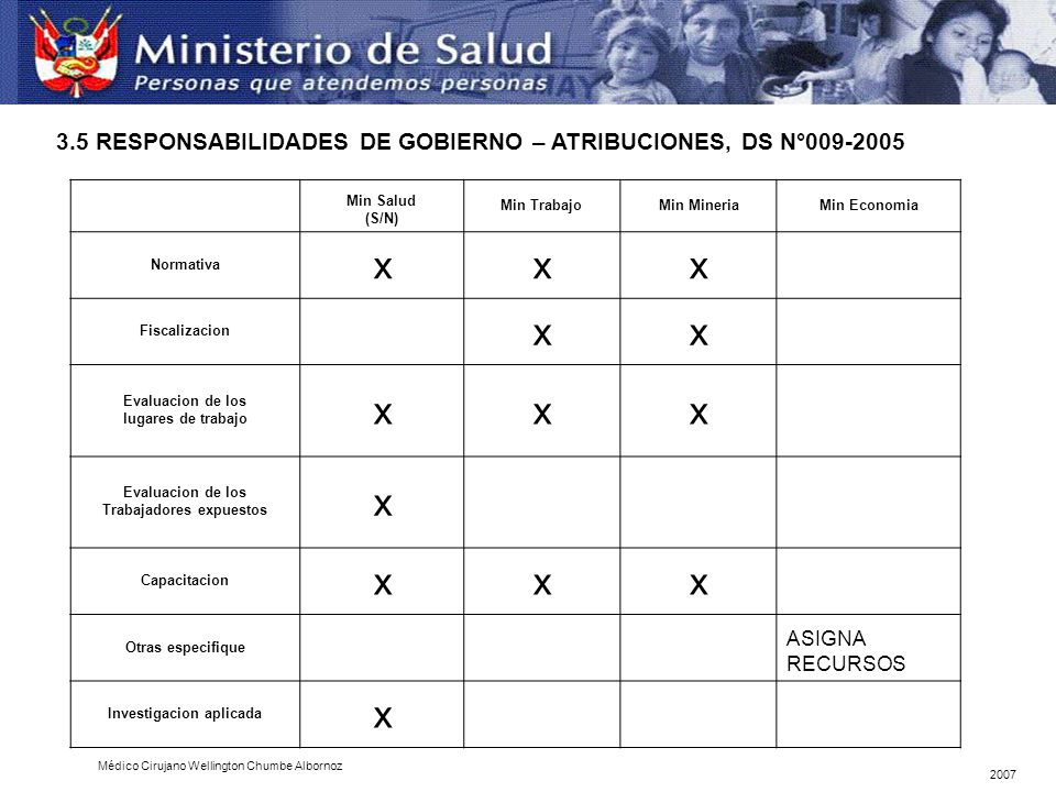Min Salud (S/N) Min TrabajoMin MineriaMin Economia Normativa xxx Fiscalizacion xx Evaluacion de los lugares de trabajo xxx Evaluacion de los Trabajado