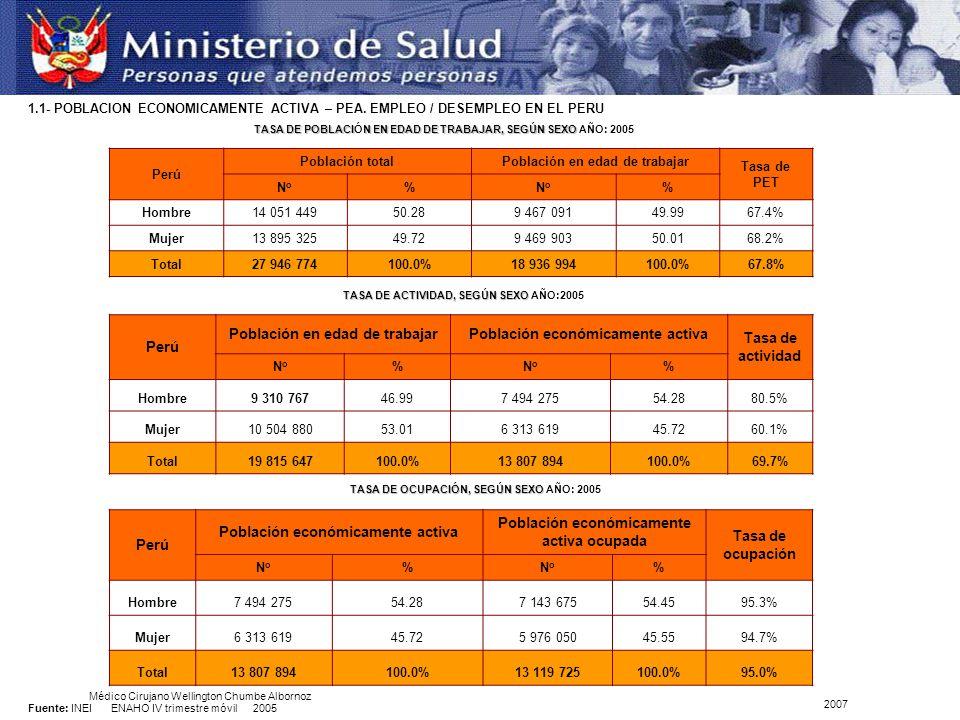 Perú Población totalPoblación en edad de trabajar Tasa de PET NoNo %NoNo % Hombre14 051 44950.289 467 09149.9967.4% Mujer13 895 32549.729 469 90350.0168.2% Total27 946 774100.0%18 936 994100.0%67.8% TASA DE POBLACIN EN EDAD DE TRABAJAR, SEGÚN SEXO TASA DE POBLACIÓN EN EDAD DE TRABAJAR, SEGÚN SEXO AÑO: 2005 Perú Población en edad de trabajarPoblación económicamente activa Tasa de actividad NoNo %NoNo % Hombre9 310 76746.997 494 27554.2880.5% Mujer10 504 88053.016 313 61945.7260.1% Total19 815 647100.0%13 807 894100.0%69.7% TASA DE ACTIVIDAD, SEGÚN SEXO TASA DE ACTIVIDAD, SEGÚN SEXO AÑO:2005 Perú Población económicamente activa Población económicamente activa ocupada Tasa de ocupación NoNo %NoNo % Hombre7 494 27554.287 143 67554.4595.3% Mujer6 313 61945.725 976 05045.5594.7% Total13 807 894100.0%13 119 725100.0%95.0% TASA DE OCUPACIÓN, SEGÚN SEXO TASA DE OCUPACIÓN, SEGÚN SEXO AÑO: 2005 Fuente: INEI ENAHO IV trimestre móvil 2005 1.1- POBLACION ECONOMICAMENTE ACTIVA – PEA.