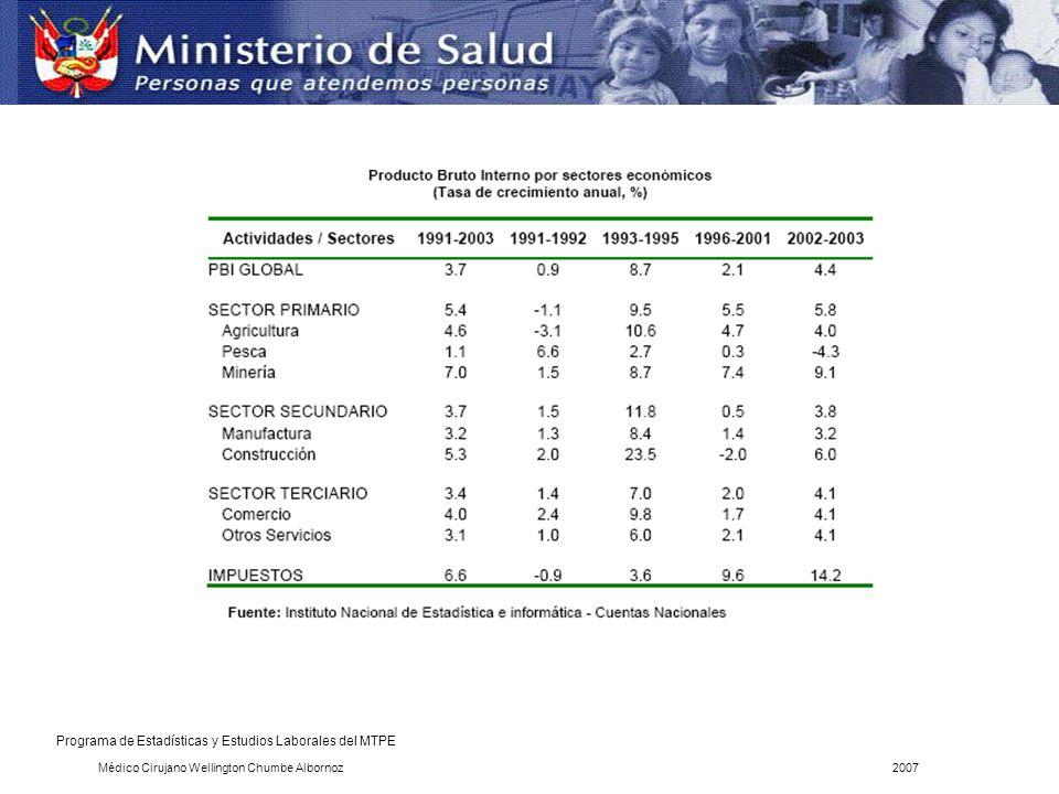 Nº TRABAJADORES AÑOS 1999200020012002TOT.TRAB% ATENDIDOS503954742811200100 SILICOSIS30364419201101484.5 SILICOSIS TUBERCULOSIS0543121 OTROS DIAGNOSTICOS----17414.5 Fuente: Registros del Mèdico-Cirujano Luis A.Li Palacios DSO/DIGESA Nota: en el año 2000 fue diagnosticada de silicosis una paciente que trabajaba cerca de una planta concentradora.