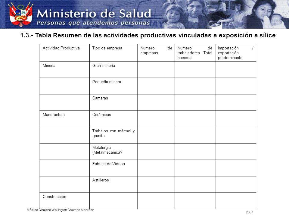 Actividad ProductivaTipo de empresaNumero de empresas Numero de trabajadores Total nacional importación / exportación predominante MineríaGran minería
