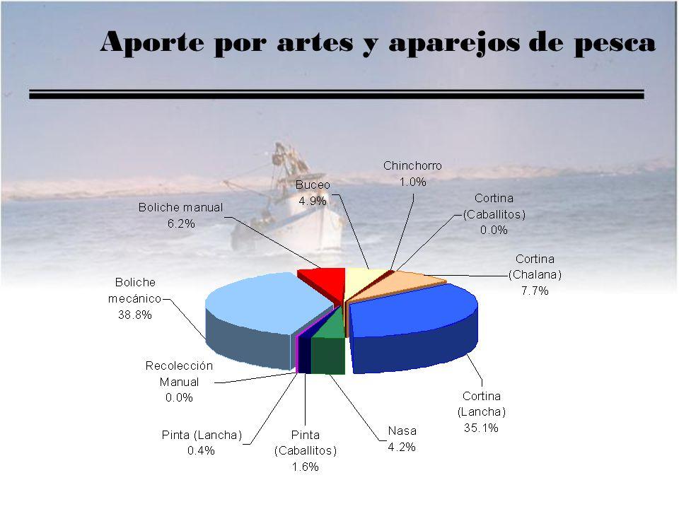 INSTITUTO DEL MAR DEL PERU Centro Regional de Investigación Pesquera Lambayeque POTENCIAL PESQUERO ARTESANAL DE LAMBAYEQUE POTENCIAL PESQUERO ARTESANAL DE LAMBAYEQUE Blgo.