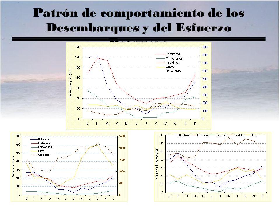 Patrón de comportamiento de los Desembarques y del Esfuerzo Pesquero