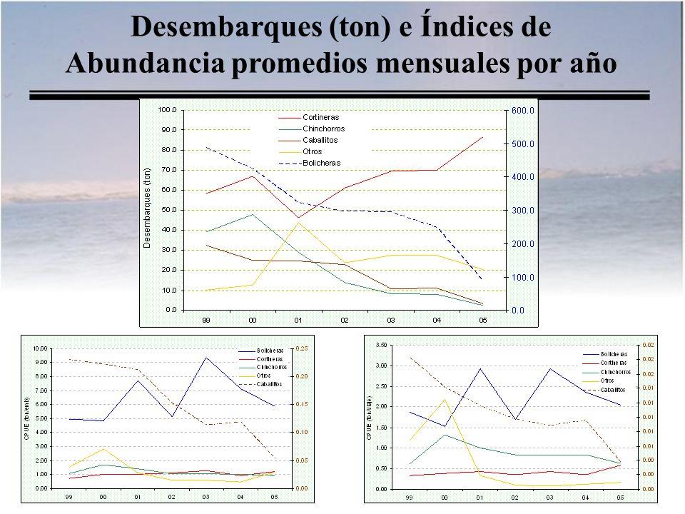 Desembarques (ton) e Índices de Abundancia promedios mensuales por año
