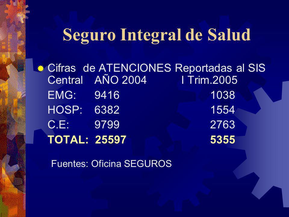Seguro Integral de Salud Cifras de ATENCIONES Reportadas al SIS CentralAÑO 2004I Trim.2005 EMG: 94161038 HOSP:63821554 C.E:97992763 TOTAL: 255975355 F