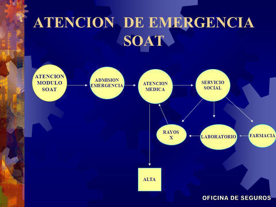 ATENCION DE EMERGENCIA SOAT ATENCION MODULO SOAT ATENCION MEDICA ADMISION EMERGENCIA RAYOS X LABORATORIO FARMACIA ALTA SERVICIO SOCIAL