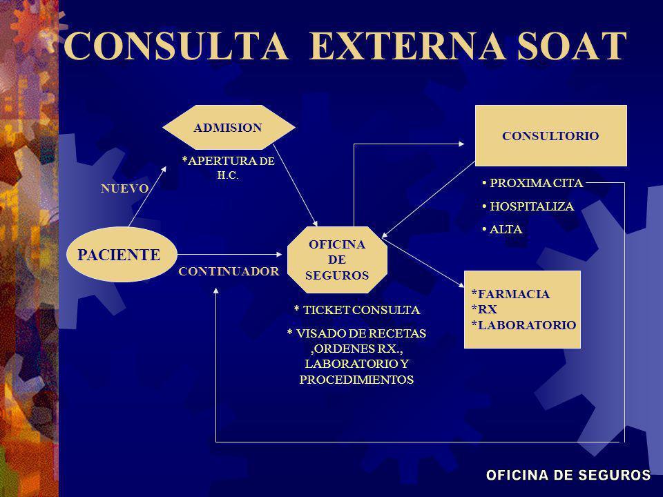 PACIENTE ADMISION CONSULTORIO OFICINA DE SEGUROS *FARMACIA *RX *LABORATORIO CONTINUADOR NUEVO *APERTURA DE H.C. * TICKET CONSULTA * VISADO DE RECETAS,