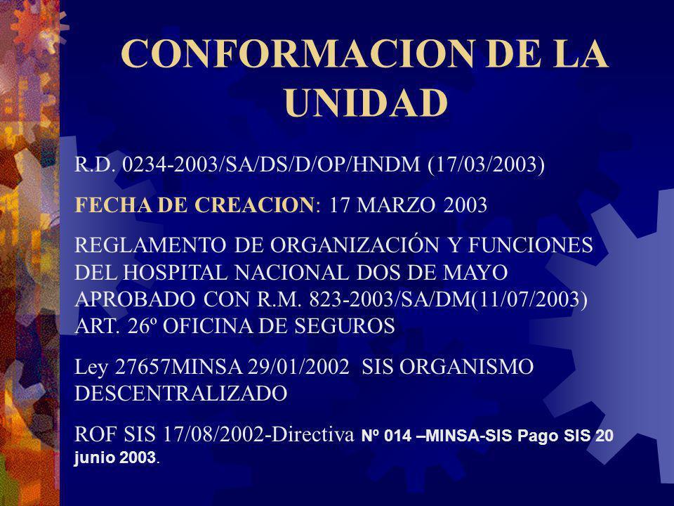 CONFORMACION DE LA UNIDAD R.D. 0234-2003/SA/DS/D/OP/HNDM (17/03/2003) FECHA DE CREACION: 17 MARZO 2003 REGLAMENTO DE ORGANIZACIÓN Y FUNCIONES DEL HOSP