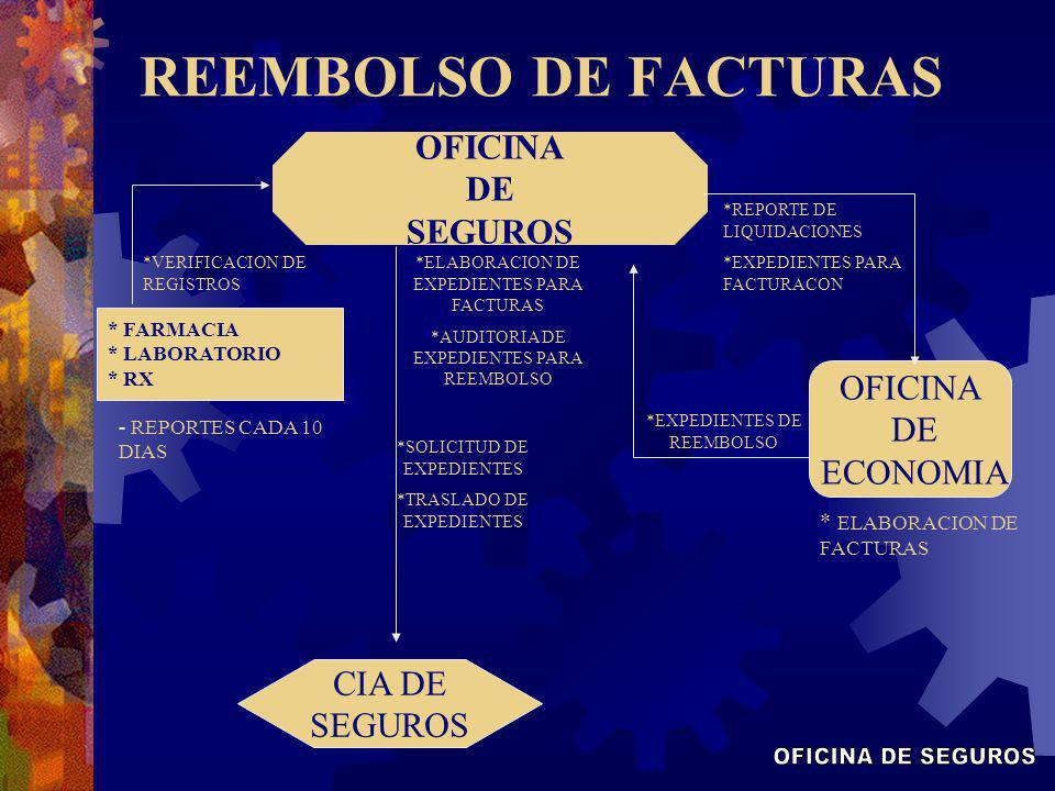 OFICINA DE SEGUROS * FARMACIA * LABORATORIO * RX - REPORTES CADA 10 DIAS CIA DE SEGUROS OFICINA DE ECONOMIA * ELABORACION DE FACTURAS REEMBOLSO DE FAC