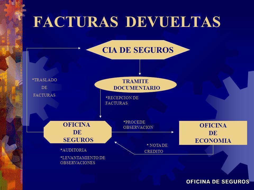 FACTURAS DEVUELTAS TRAMITE DOCUMENTARIO OFICINA DE SEGUROS OFICINA DE ECONOMIA CIA DE SEGUROS * NOTA DE CREDITO *AUDITORIA *LEVANTAMIENTO DE OBSERVACI