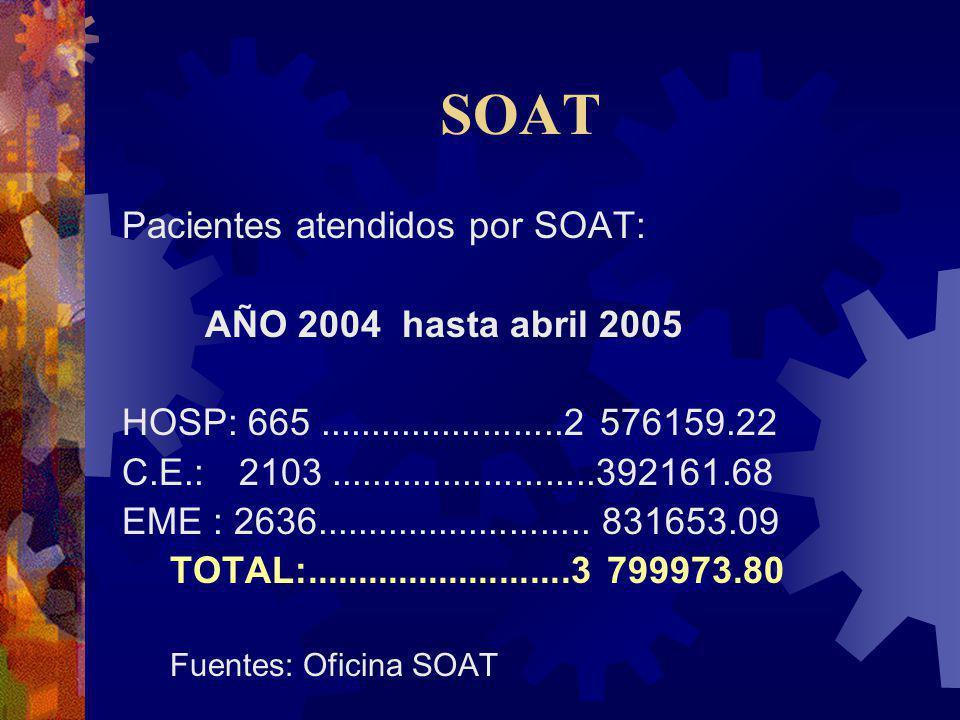 SOAT Pacientes atendidos por SOAT: AÑO 2004 hasta abril 2005 HOSP: 665........................2 576159.22 C.E.: 2103..........................392161.6