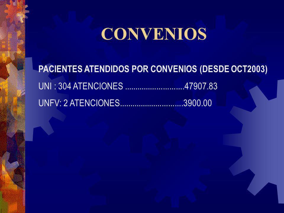 CONVENIOS PACIENTES ATENDIDOS POR CONVENIOS (DESDE OCT2003) UNI : 304 ATENCIONES............................47907.83 UNFV: 2 ATENCIONES...............