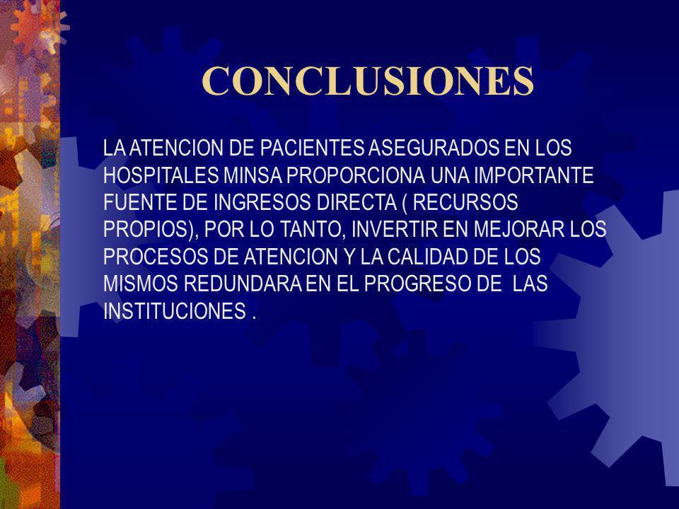 CONCLUSIONES LA ATENCION DE PACIENTES ASEGURADOS EN LOS HOSPITALES MINSA PROPORCIONA UNA IMPORTANTE FUENTE DE INGRESOS DIRECTA ( RECURSOS PROPIOS), PO