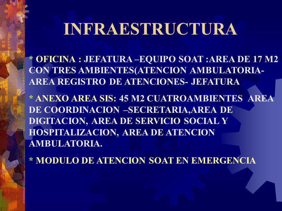 INFRAESTRUCTURA * OFICINA : JEFATURA –EQUIPO SOAT :AREA DE 17 M2 CON TRES AMBIENTES(ATENCION AMBULATORIA- AREA REGISTRO DE ATENCIONES- JEFATURA * ANEX